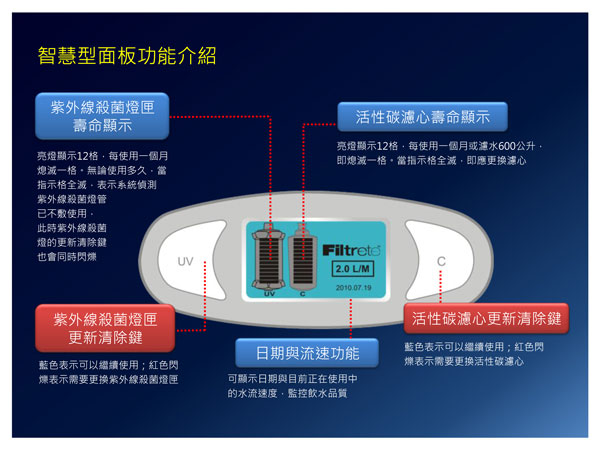 uva3000智慧型面板功能介紹