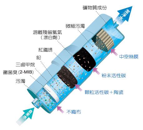 tk-7418濾心效能