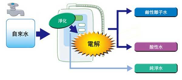 鹼性離子整水器